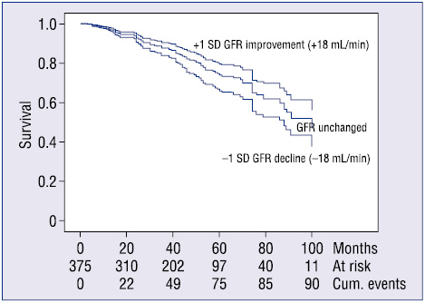 Renal function impairment predicts mortality in patients