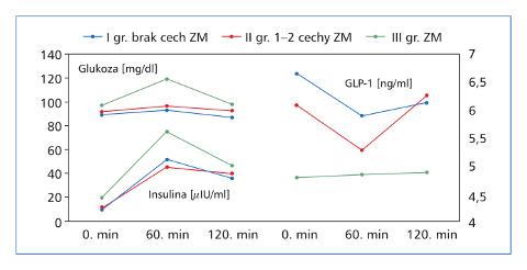 Analiza profilu glukagonopodobnego peptydu-1 wprzebiegu doustnego testu tolerancji glukozy uludzi młodych Sylwia Płaczkowska, Izabela Kokot, Lilla Pawlik-Sobecka, Agnieszka Piwowar