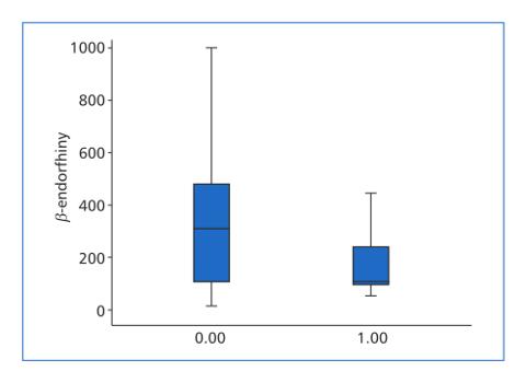 Stężenia β-endorfin wbólowej ibezbólowej postaci obwodowej neuropatii cukrzycowej oraz ich zależność od nasilenia icharakteru bólu Enas T. Elkhamisy, Mayada S. Khalel, Azza A. Elbaioumy, Mamdouh R. Elnahas