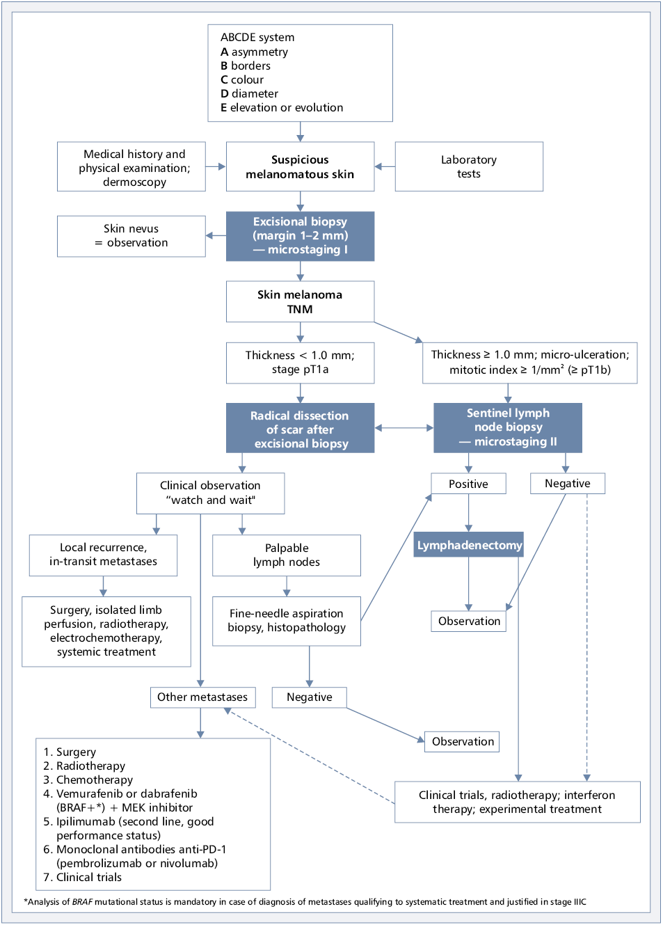 History of physical therapy treatment - Algorithm For Diagnosis And Therapy In Cutaneous Melanoma